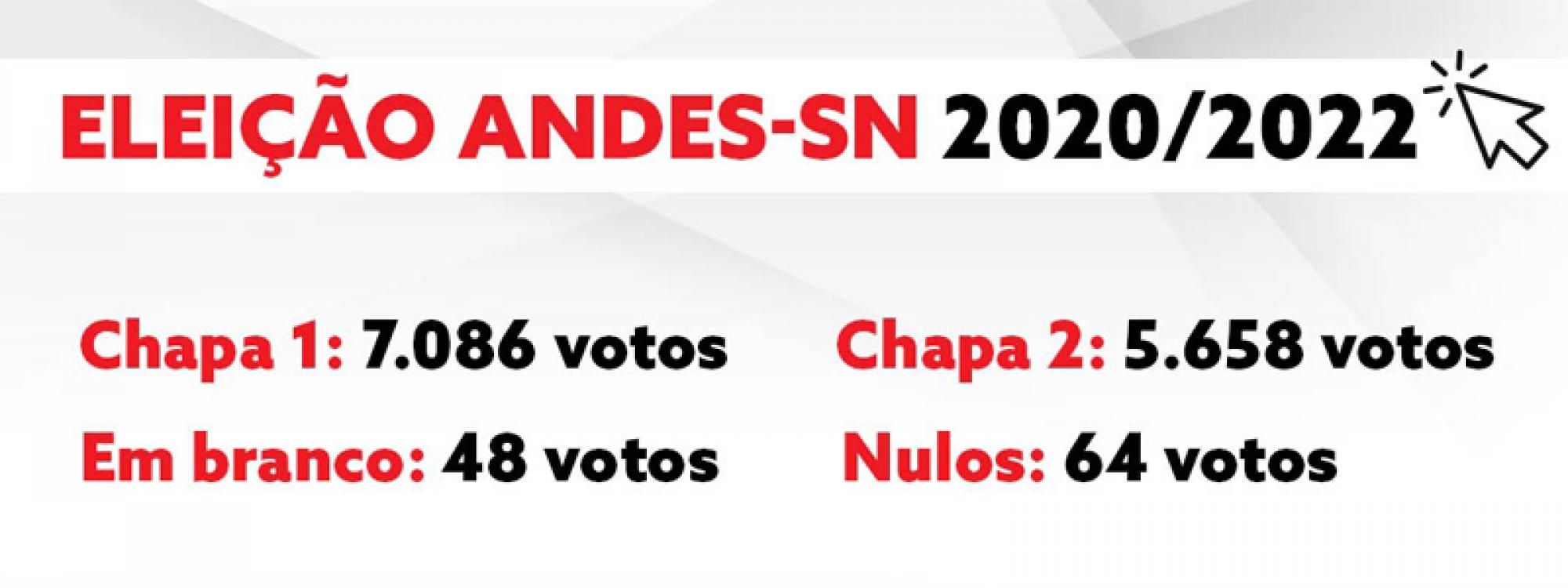 Chapa Unidade para Lutar vence processo eleitoral do ANDES-SN para o biênio 2020-2022